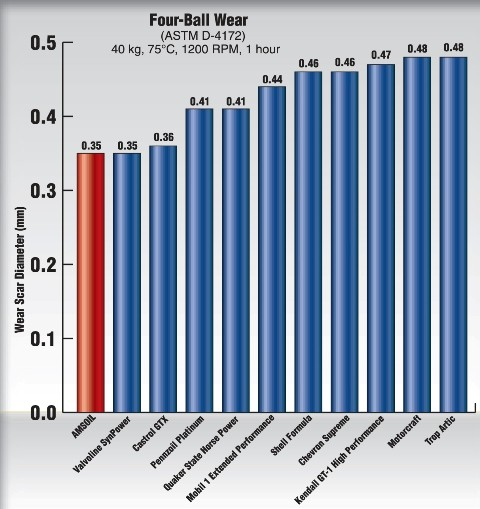 Amsoil Oil Comparisions